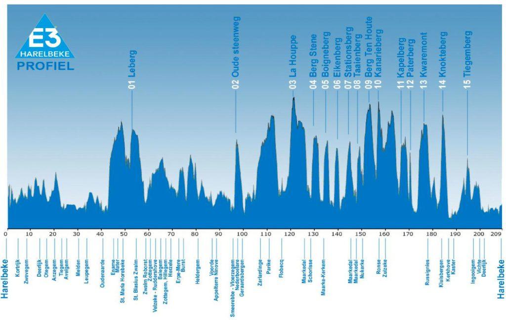 2015 E3 Harelbeke Profile