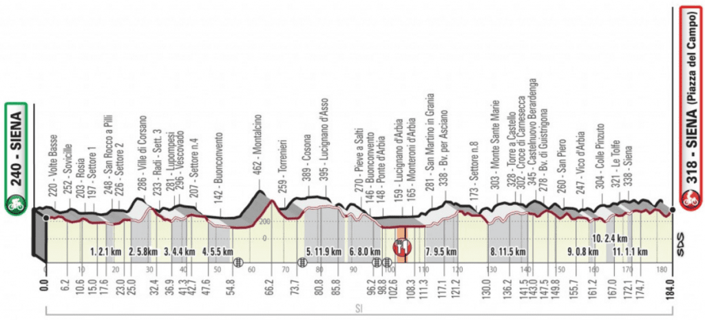 Strade Bianche 2019 Profile Map